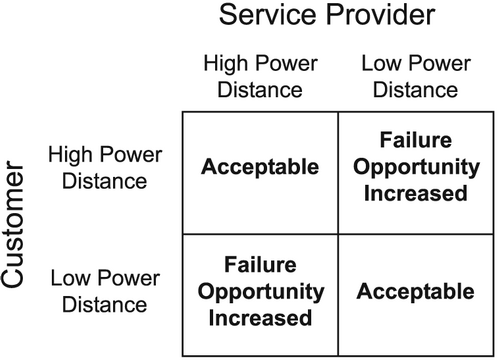 summary on service encounter journal The dyadic influence of emotions in the service encounter: toward a model of service encounter emotional value bailey, jeffrey j department of business.